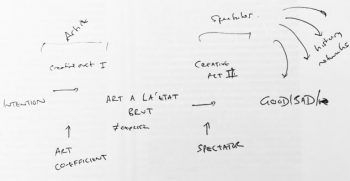 Sketch of the personal 'art coefficient' by Stephen Bennett.
