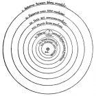 Nicolas Copernicus (1543) Heliocentrism. De revolutionibus Orbium coelestium, libri IV (Revolutions of the heavenly orbs). Nuremberg.