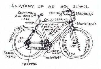 Anatomy of an art school. How To Make Your Own Art School zine, 2019.